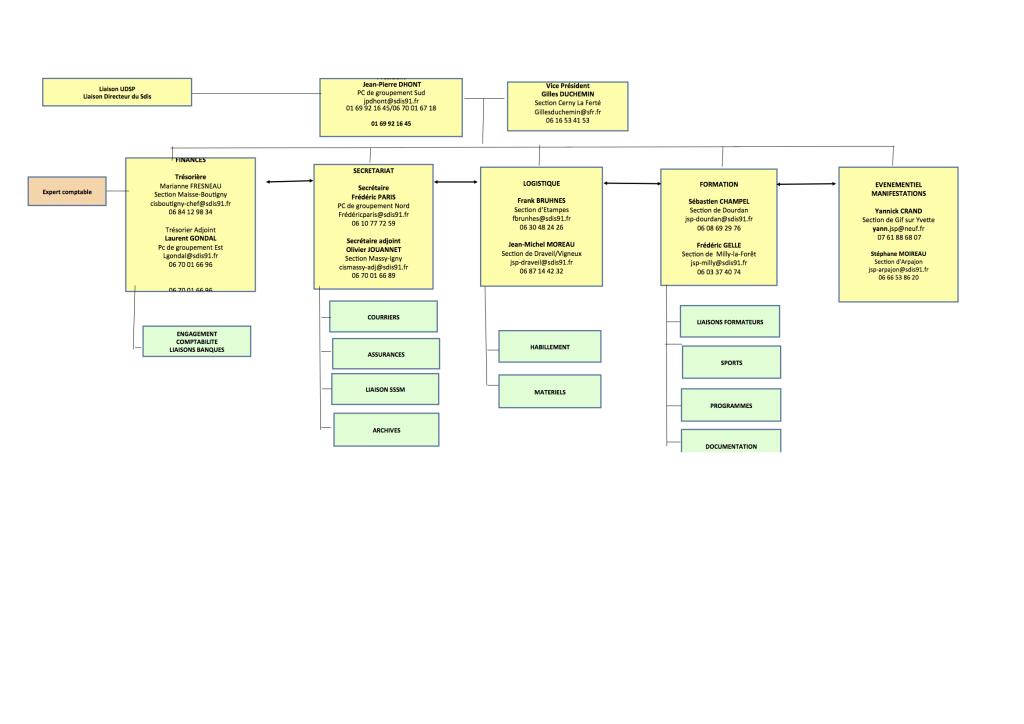 Organigramme ADJSP DEC 2013-1
